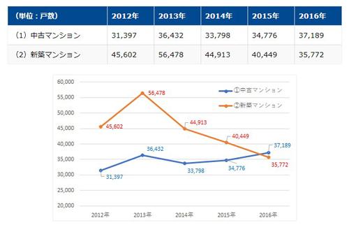 新築マンションと中古マンションの購入率グラフ