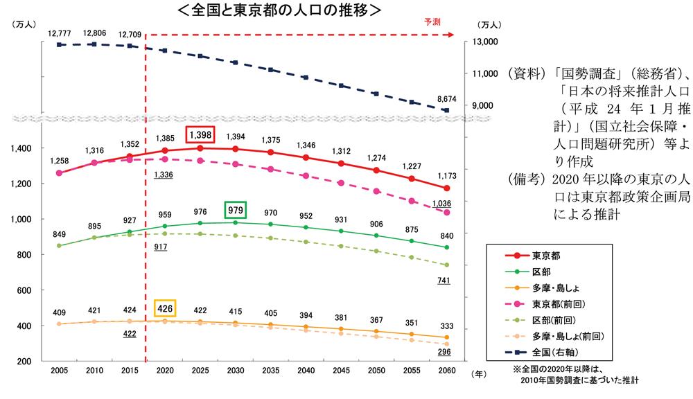 全国と東京の人口推移グラフ