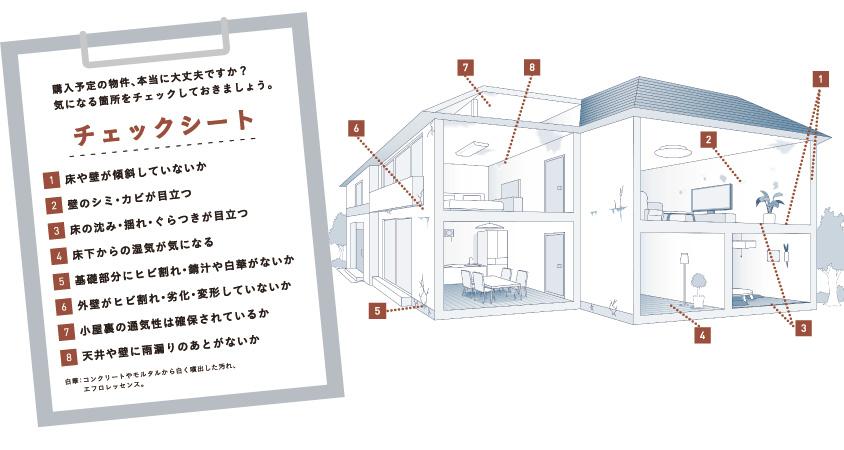 R1住宅は各部位のチェック項目が多くその基準をクリアした物件